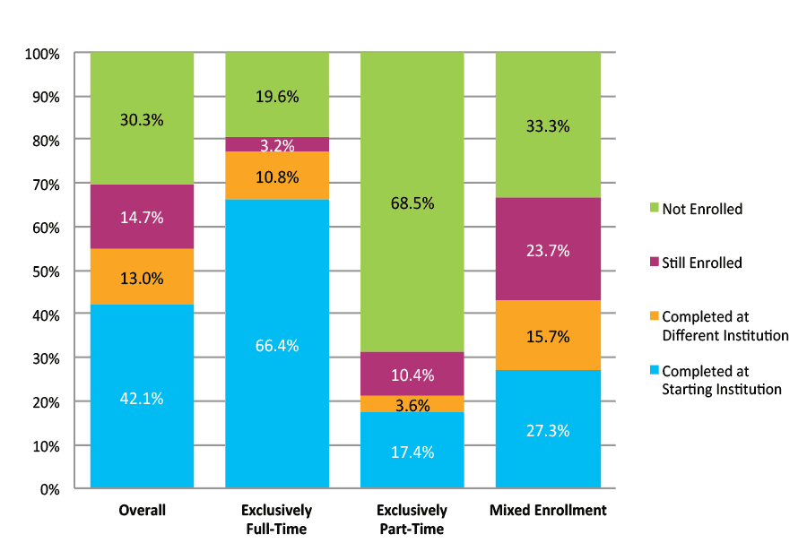Figure 5. Six-Year Outcomes by Enrollment Intensity (N= 2,668,614)