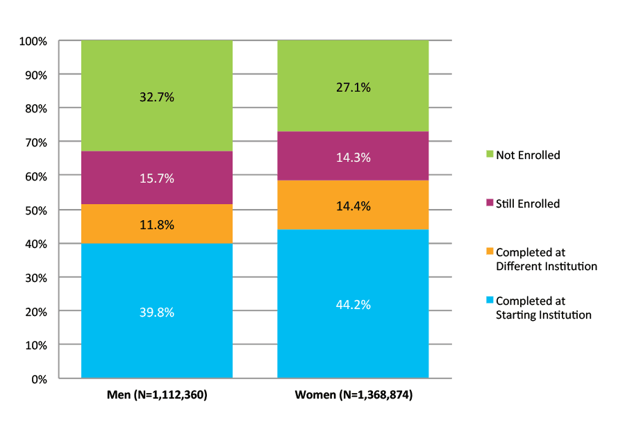 Figure 7. Six-Year Outcomes by Gender (N=2,481,234)