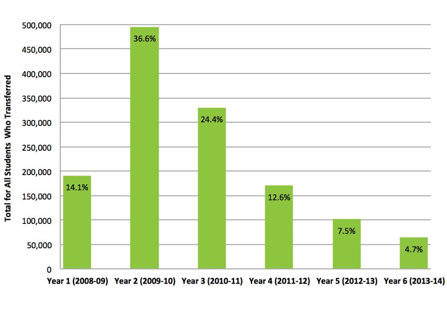 Figure 1. Timing of First Transfer or Mobility 2008-2014, All Transfer Students, Fall 2008 Cohort*