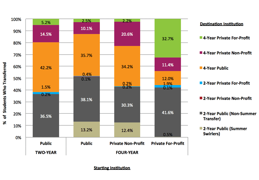Figure 6. Destination of First Transfer or Mobility by Sector and Control of Starting Institution, Fall 2008 Cohort