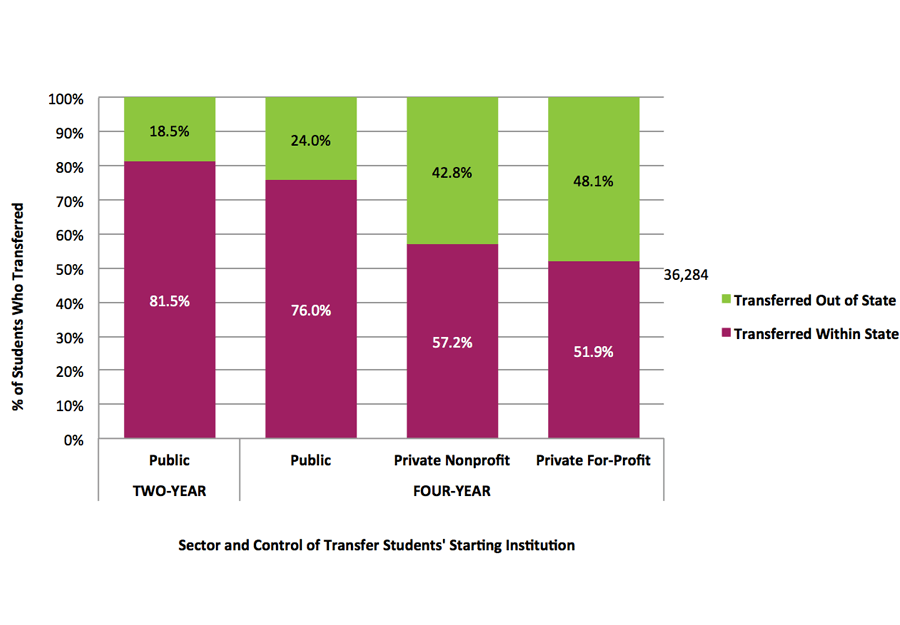 Figure 7. In-State and Out-of-State Transfer and Mobility by Sector and Control of Starting Institution, Fall 2008 Cohort*