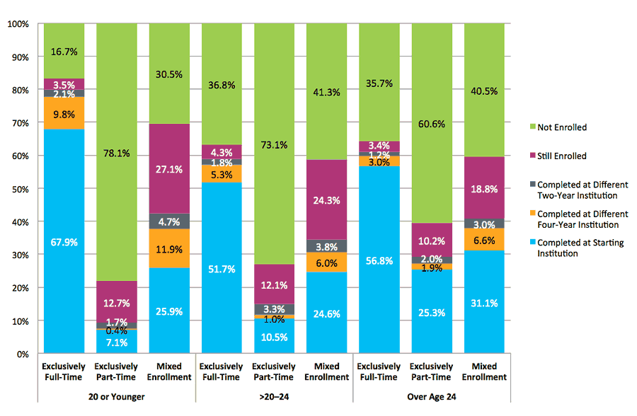 Figure 3. Six-Year Outcomes by Age at First Entry and Enrollment Intensity (Dual Enrollment Students Excluded)