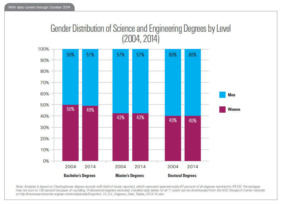 Gender Distribution of Science and Engineering Degrees by Level (2004, 2014)