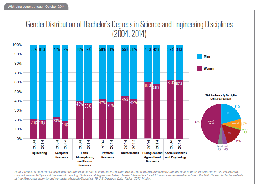 Gender Distribution of Bachelor's Degrees in Science and Engineering Disciplines (2004, 2014)