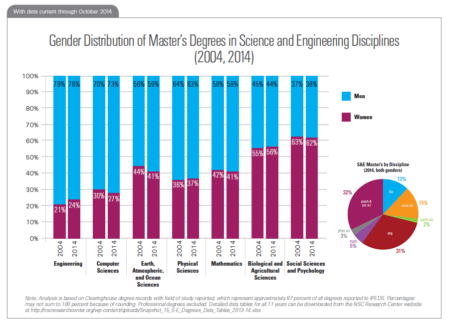 Gender Distribution of Master's Degrees in Science and Engineering Disciplines (2004, 2014)