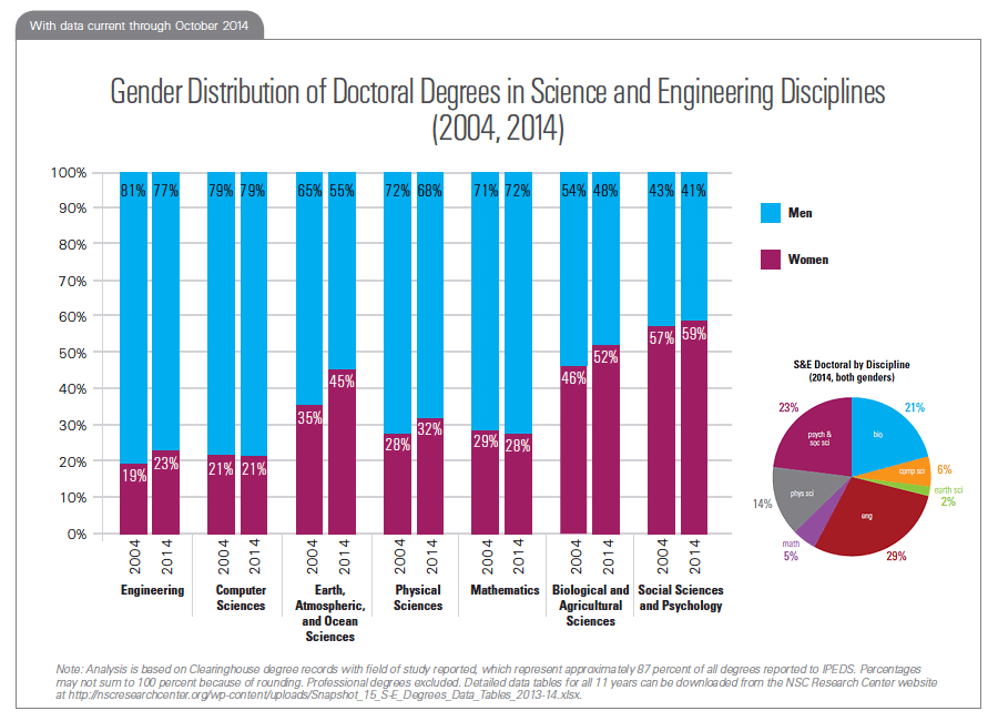 Gender Distribution of Doctoral Degrees in Science and Engineering Disciplines (2004, 2014)