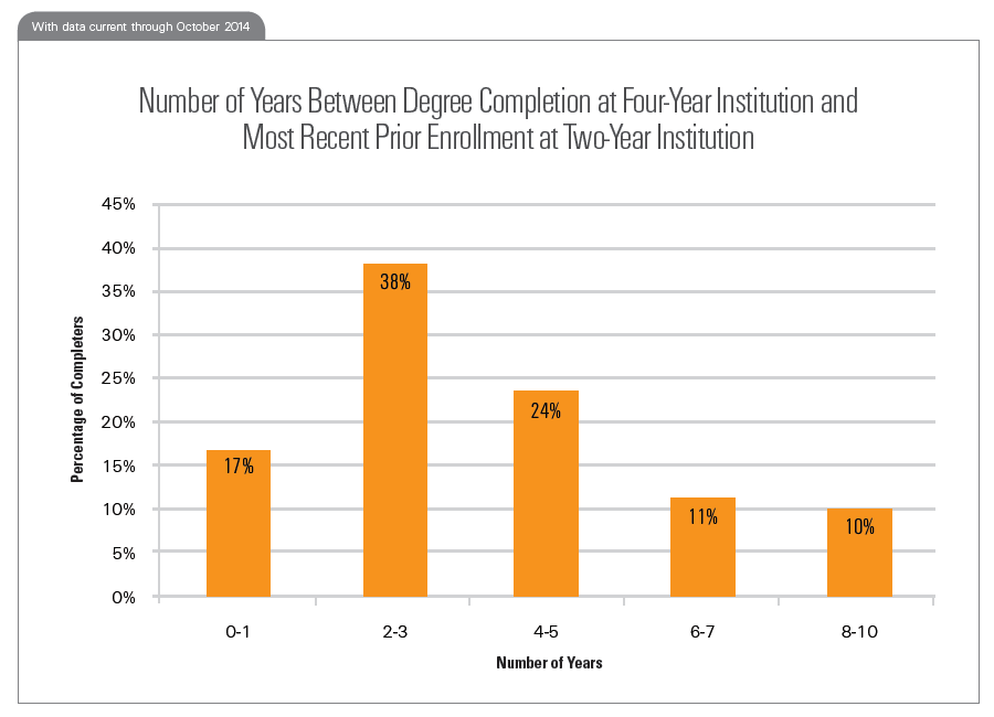 Number of Years Between Degree Completion at Four-Year Institution and Most Recent Prior Enrollment at Two-Year Institution