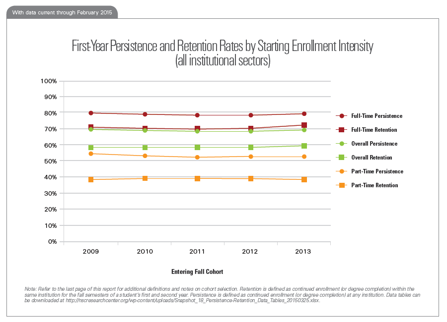 First-Year Persistence and Retention Rates by Starting Enrollment Intensity (all institutional sectors)