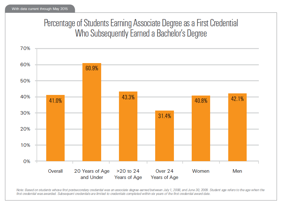 Percentage of Students Earning Associate Degree as a First Credential Who Subsequently Earned a Bachelor's Degree