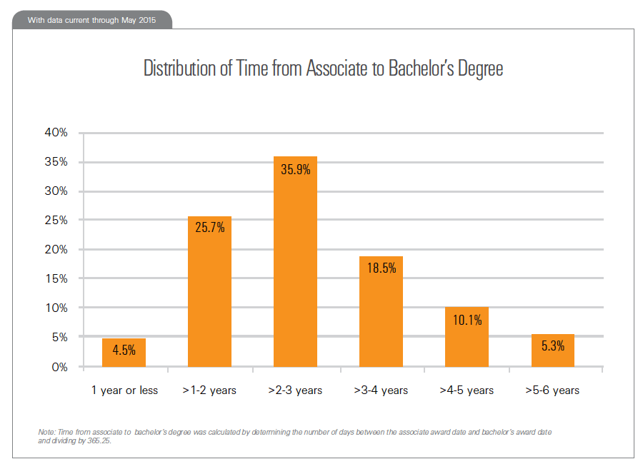 Distribution of Time from Associate to Bachelor's Degre