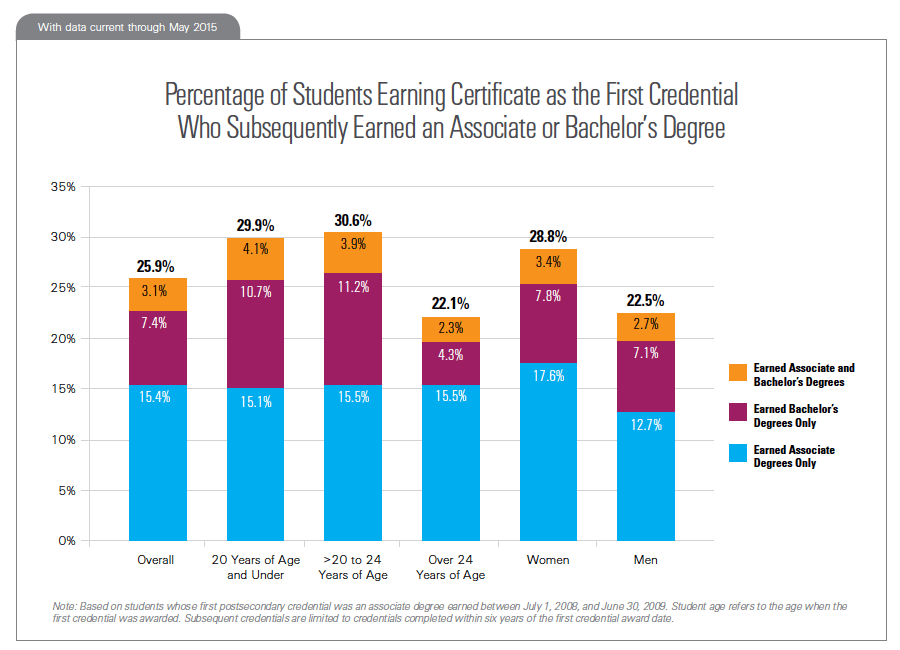 Percentage of Students Earning Certificate as the First Credential Who Subsequently Earned an Associate or Bachelor's Degree