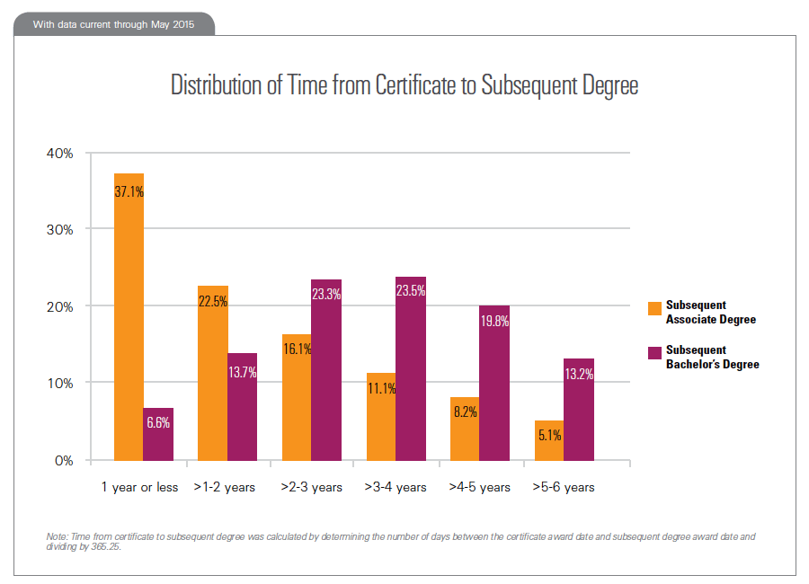 Distribution of Time from Certificate to Subsequent Degree