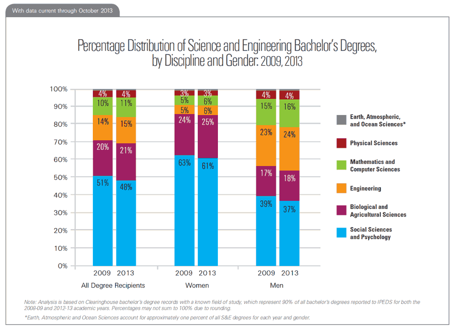 Percentage Distribution of Science and Engineering Bachelor's Degrees, by Discipline and Gender: 2009, 2013