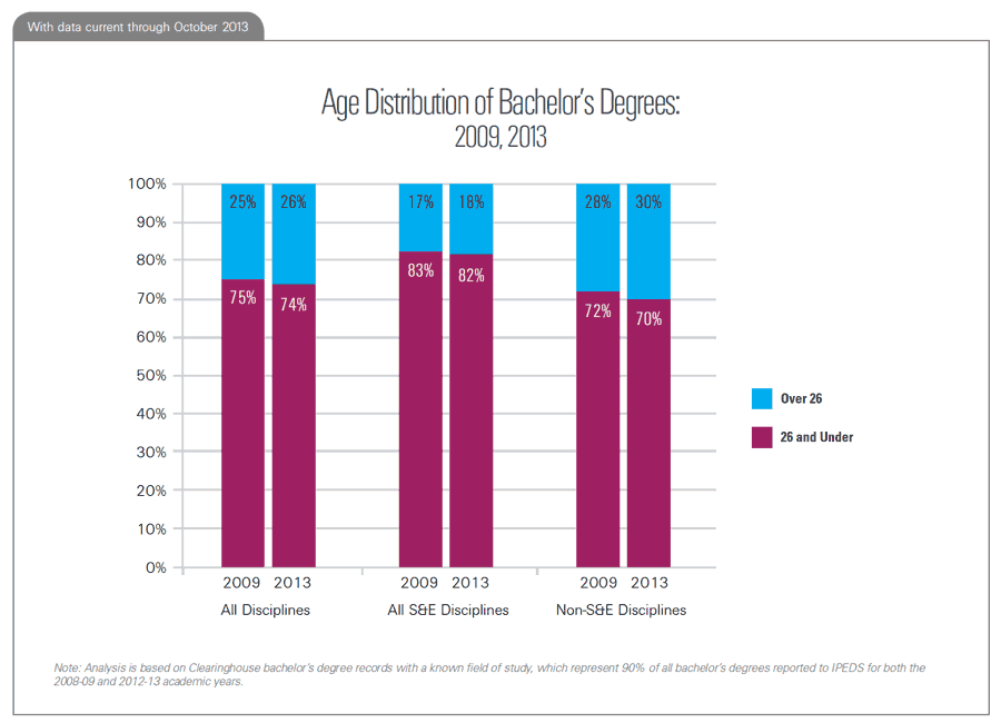 Age Distribution of Bachelor's Degrees: 2009, 2013
