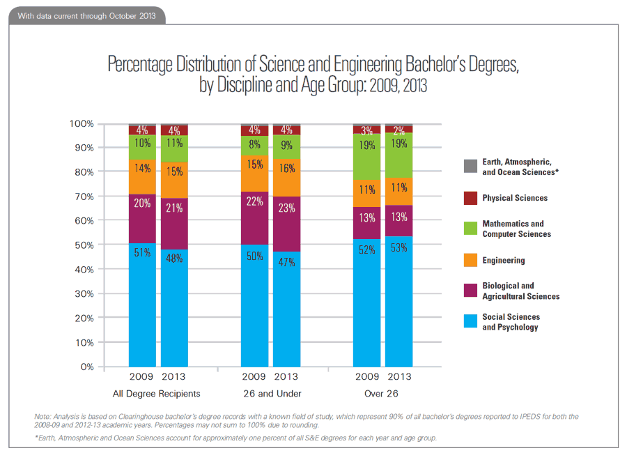 Percentage Distribution of Science and Engineering Bachelor's Degrees, by Discipline and Age Group: 2009, 2013