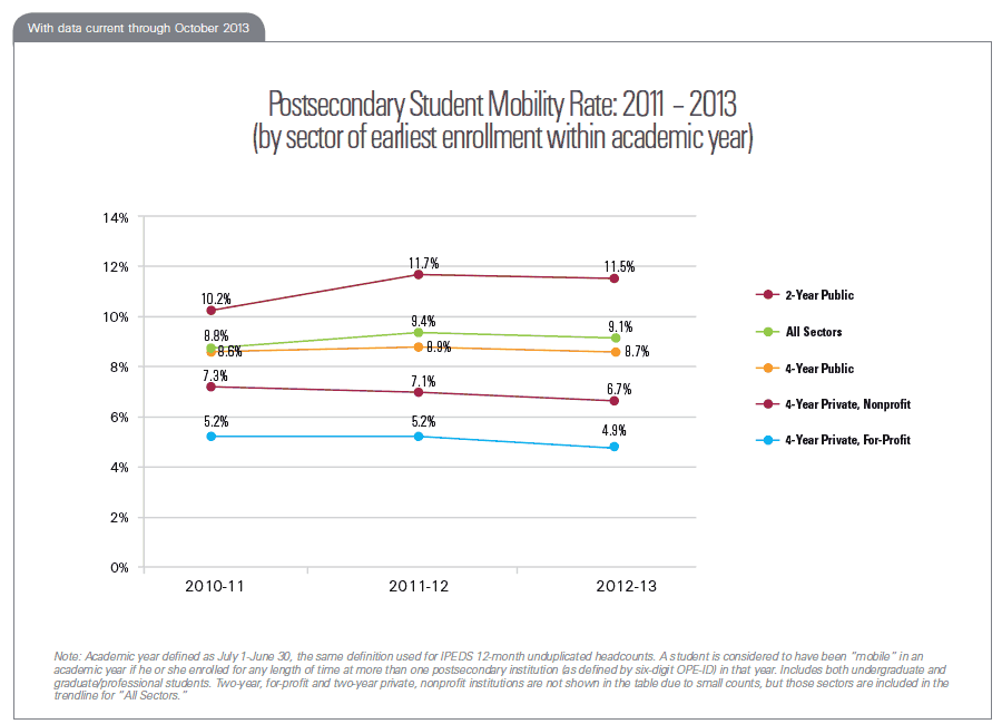 Postsecondary Student Mobility Rate: 2011 – 2013 (by sector of earliest enrollment within academic year)