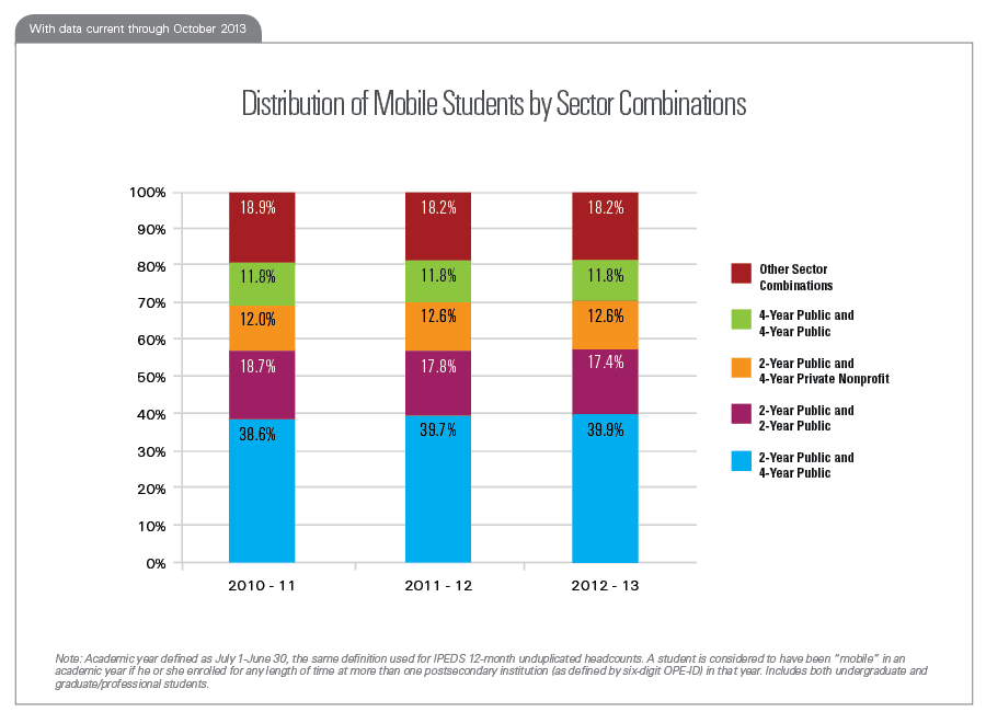 Distribution of Mobile Students by Sector Combinations