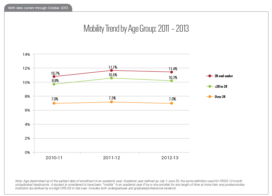 Mobility Trend by Age Group: 2011 – 2013
