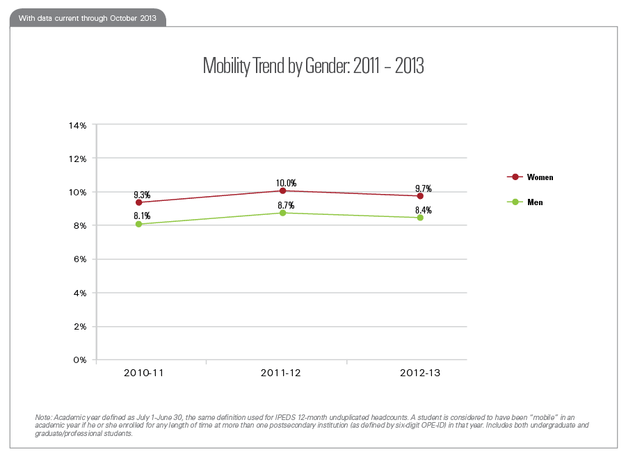 Mobility Trend by Gender: 2011 – 2013