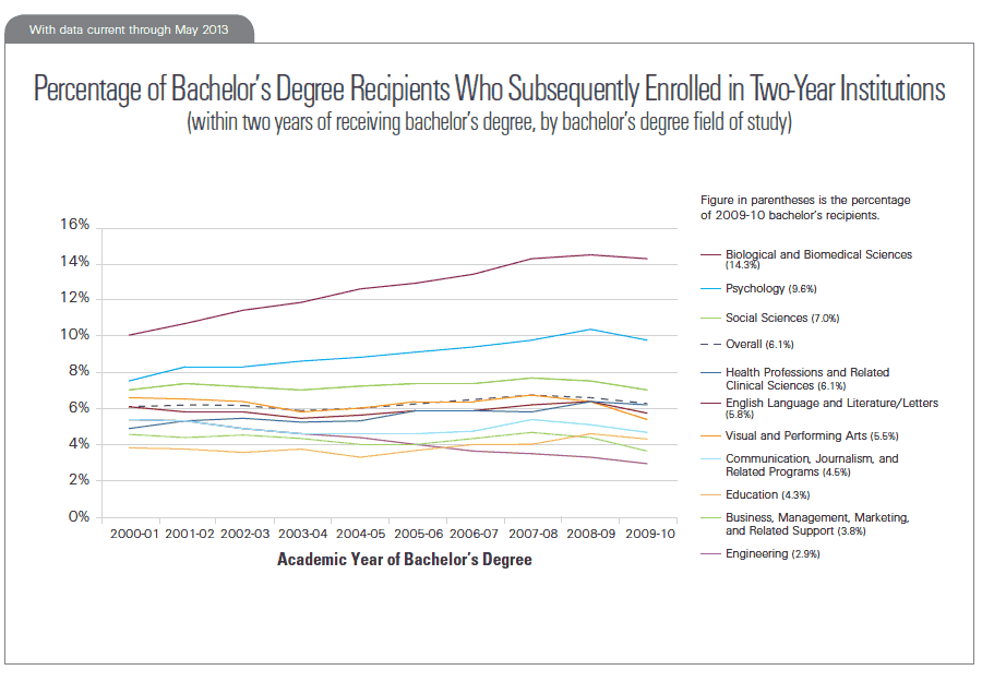 Percentage of Bachelor's Degree Recipients Who Subsequently Enrolled in Two-Year Institutions (within two years of receiving bachelor's degree, by bachelor's degree field of study)