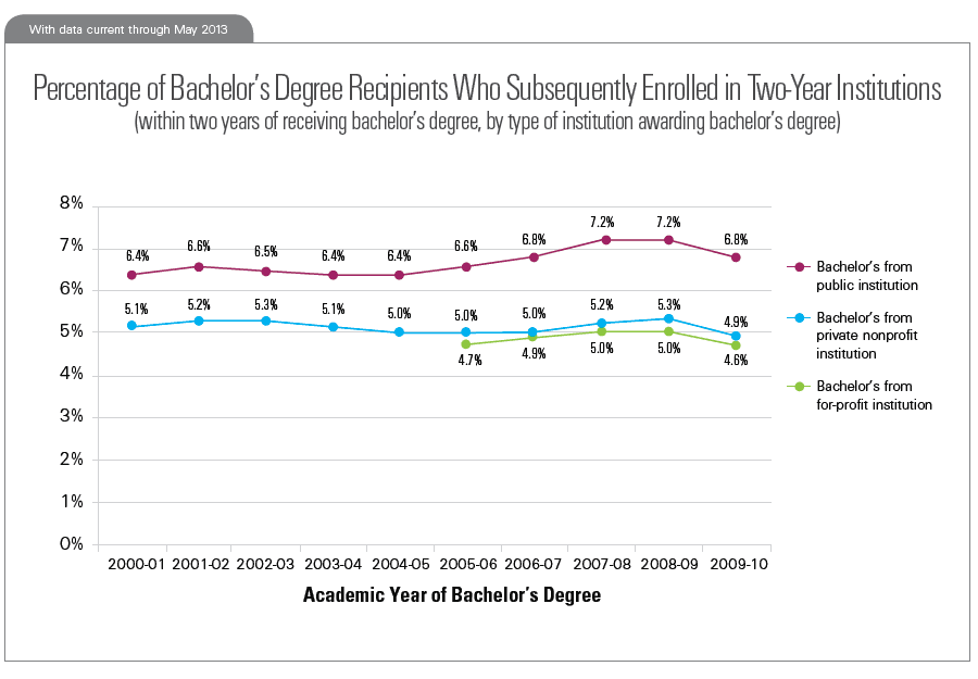 Percentage of Bachelor's Degree Recipients Who Subsequently Enrolled in Two-Year Institutions (within two years of receiving bachelor's degree, by type of institution awarding bachelor's degree)