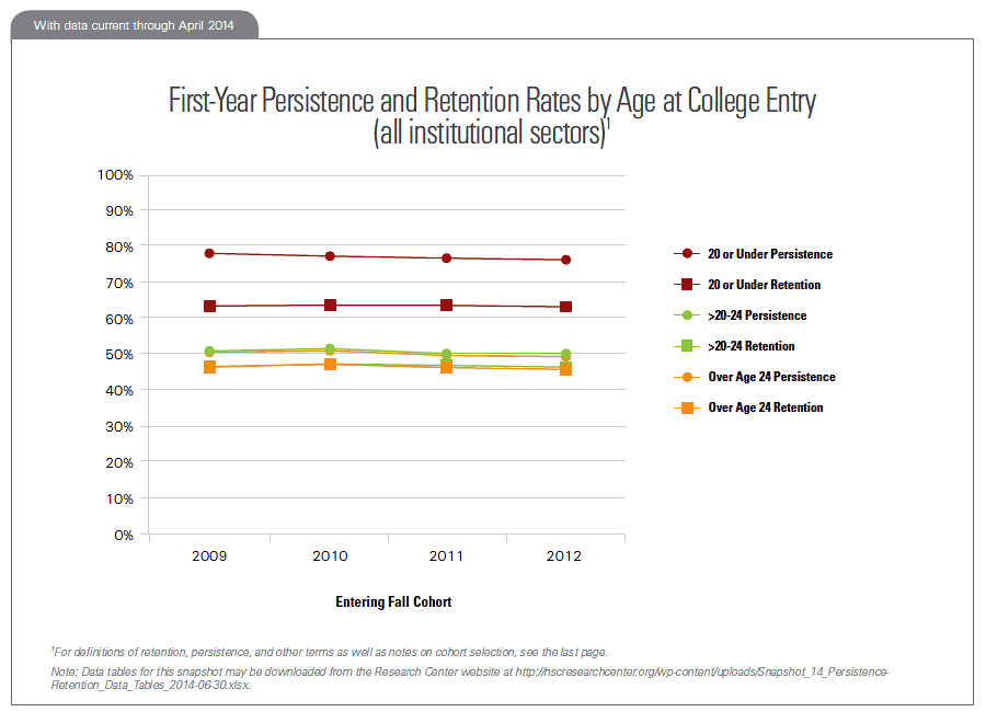 First-Year Persistence and Retention Rates by Age at College Entry (all institutional sectors)