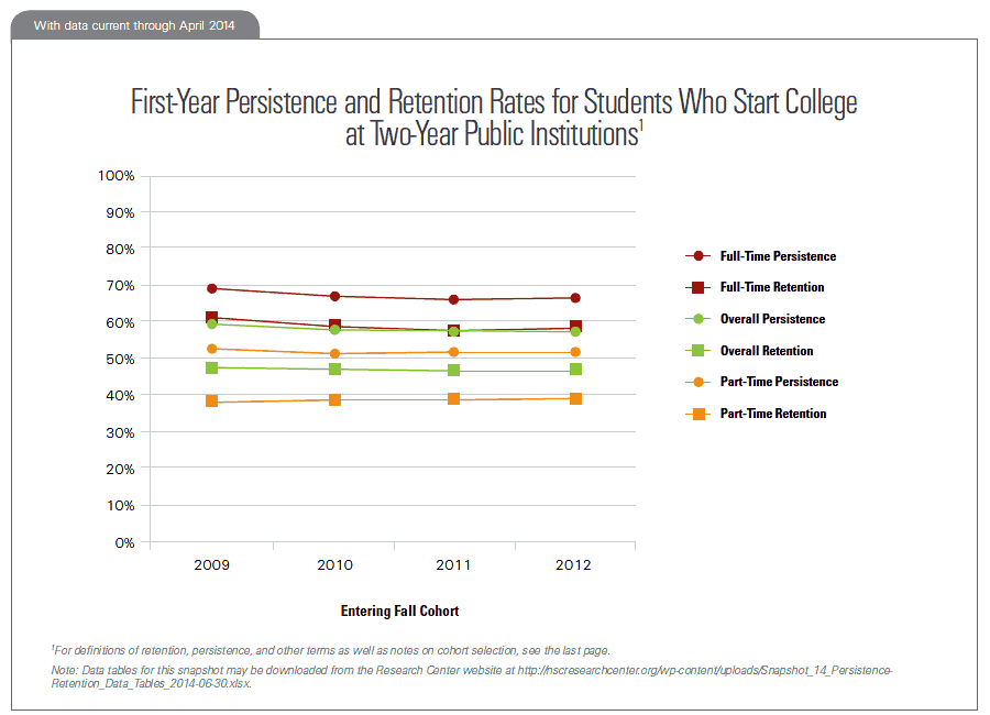 First-Year Persistence and Retention Rates for Students Who Start College at Two-Year Public Institutions
